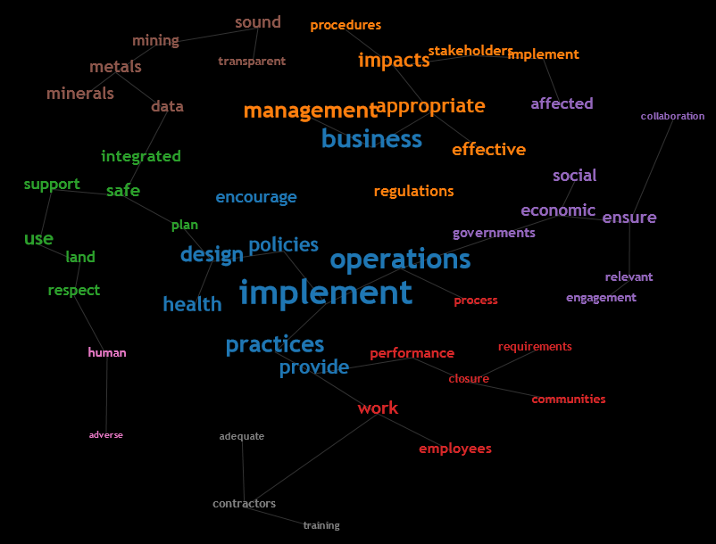 ICMM 10 Principles Concept cloud black.png