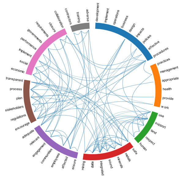 ICMM 10 Principles Correlation wheel.png